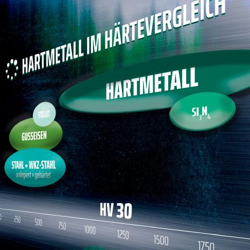 Hartmetall löst das Verschleißproblem